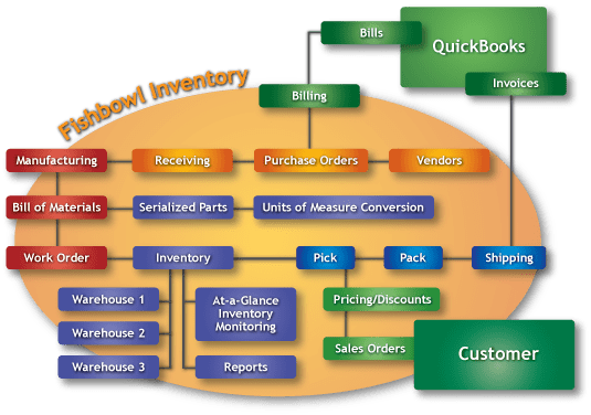Fishbowl Inventory Feature Map